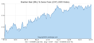 Swiss Franc Currency Chart Swiss Franc Brazilian Real Forex Xe Currency Charts Chf
