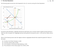 The Great Depression Graphs And Charts Solved 7 The Great Depression Aa Aa The Following Graph