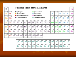 Topic 3: Periodicity 3.1 The periodic table Describe the ...