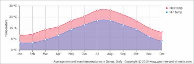 Climate And Average Monthly Weather In Portofino Liguria