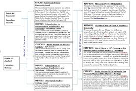 Age And Grade Level Chart Canada Pages History Courses Flow Chart