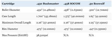 450 Bushmaster Vs 458 Socom Vs 50 Beowulf Battle Of The Big