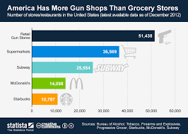 Subway Stock Price Chart Chart America Has More Gun Shops Than Grocery Stores Statista