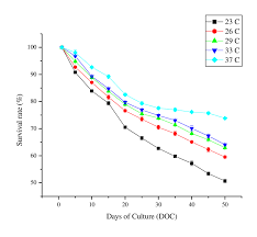 Effect Of Temperature On Survival Rates Of Clown Fish A