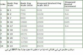 Pay Scale Revised In Budget 2017 18 Chart From Grade Bps 1 To 21
