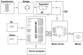 what are the best ways to control the speed of dc motor voltage control method