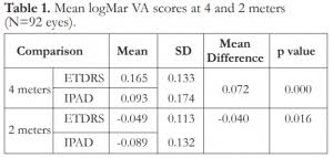 Etdrs Chart How To Use A Comparison Of Distance Visual Acuity Testing Using A