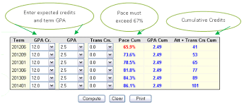 college gpa scale sap and the stars gpa calculator financial aid wayne state