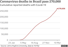 Covid-19: Brazil surge reaches new level as daily deaths pass 2,000 - BBC  News