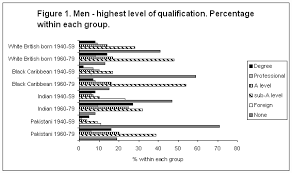Ethnic Groups In The Uk Ethnicity Socio Economic Status Ses And Attainment At