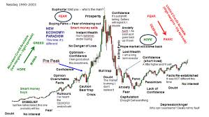 Tulip Mania Chart Brave New World Or Tulip Mania Ask The Charts
