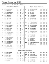 2000 Football Depth Chart Notre Dame Fighting Irish