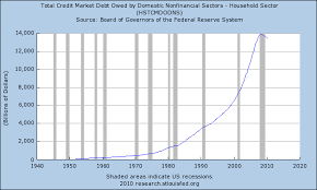 3 Charts That Prove That We Are In The Biggest Debt Bubble