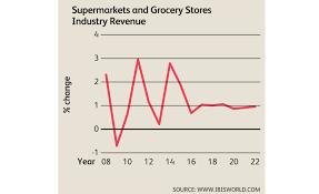 Beverage Market A Bright Spot For Supermarkets Channel