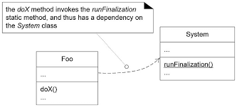 dependency   applying uml and patterns  uml class diagrams    figure