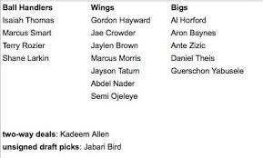 Celtics Depth Chart