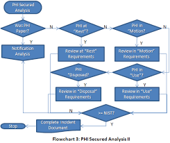 Reporting Flow Chart Template Security Incident Reporting Flow Chart Www