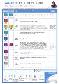 Greiner Blood Collection Tubes Chart Best Picture Of Chart