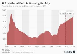 Interest On National Debt Chart Chart U S National Debt Is Growing Rapidly Statista