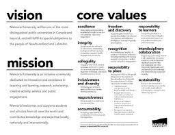 value statement examples for resumes resultado de imagen para personal vision rules business