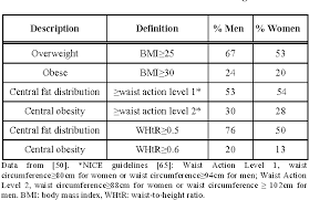 Pdf Charts Based On Body Mass Index And Waist To Height