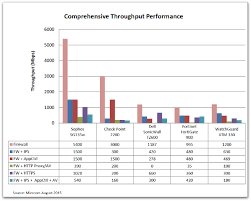 Firewall Comparison Chart Throughput Sophos Utms Sg 135w Beats Fortinet Dell Sonicwall And