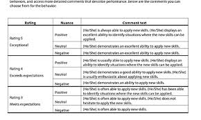 Employee Performance Review Examples 1 Sample For Annual