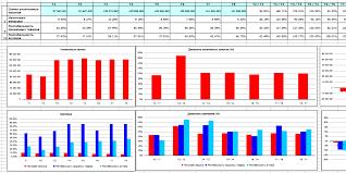 Финансовый анализ предприятия по балансу и отчету о прибылях и убытках Финансовый анализ Налоговая нагрузка