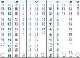 15 Fresh V Belt Cross Reference Chart Pdf Photos Percorsi