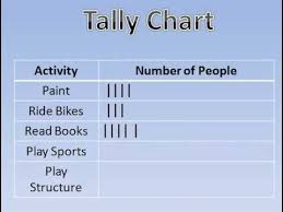 Tally Charts And Tables 2nd Grade Math Class Ace