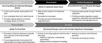 Loan Mortgage Portfolio Loan Mortgage