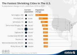 Shenzhen Population Growth Chart Chart The Fastest Shrinking Cities In The U S Statista