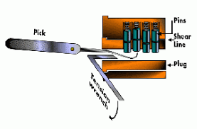 how to pick a lock gif. Plain How Push  On How To Pick A Lock Gif