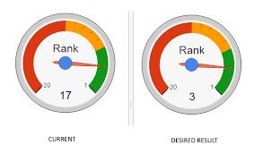 Google Gauge Chart Example Google Charts Gauge Stack Overflow