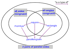 Parallelogram Venn Diagram Quadrilateral Property Combo Chart The Number Warrior