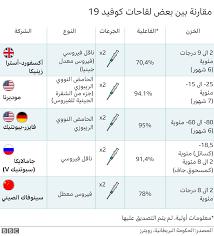 لقاح فيروس كورونا: حملة تشكيك مجهولة المصدر ضد لقاح فايزر تثير جدلا في  فرنسا - BBC News عربي
