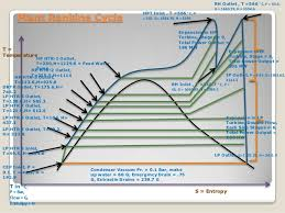 Heat Balance Chart Heat Balance Diagram