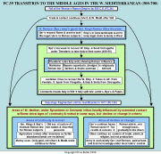 Flow Chart Of Medieval Period Fc39 The Mediterraneans Transition To The Middle Ages