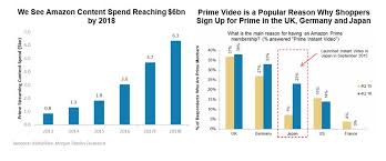 10 Charts That Will Change Your Perspective Of Amazon