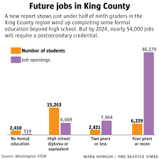 good jobs for students in high school school stats how well are washington students prepared for