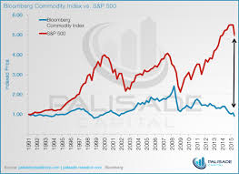 Commodity Index Chart Bloomberg Commodities Index Vs S P 500 Stock Charts Gold