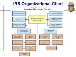 24 Most Popular Irs Organizational Chart