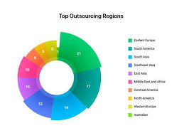 The Pros And Cons Of Outsourcing Mobile App Development