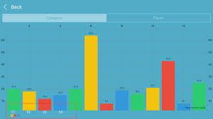 Danielgindi Charts Swift 3 Ios Charts Label For Every Bar Stack Overflow