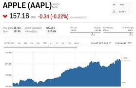 Netflix Stock Quote Delectable Aapl Stock Quote Real Time Fair Apple's 48 Billion Video Plan Should