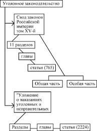Уголовное право В первой половине xix в до принятия Уложения о  Кодификация уголовного права России в первой половине xix века