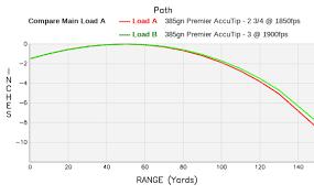 20 Gauge Slug Ballistics Chart 49 Rigorous 20 Gauge Slug Trajectory Chart