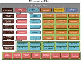 Organizational Structure Chart Of Mcdonalds Advantages And Disadvantages Of Hierarchical Organisational