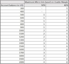 Mark Sos Unlitrader Beta Lot Size Guide For Fxcm Based On