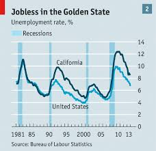 Californias Comeback Jerry Browns Stewardship